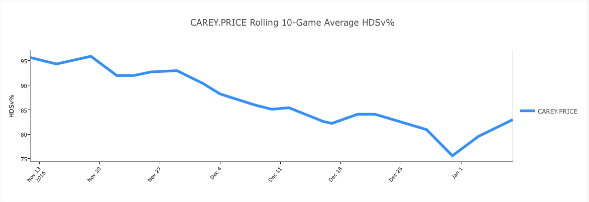 carey-price-rolling-average-hdsv